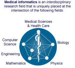 mathematics in medical science